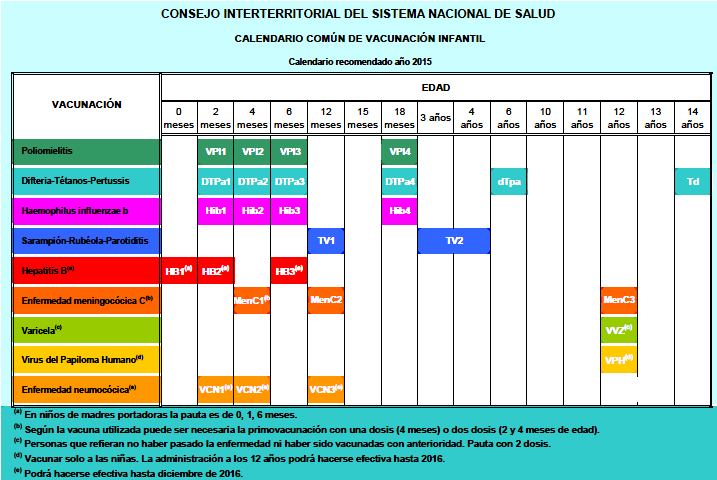 Calendario de vacunas 2015